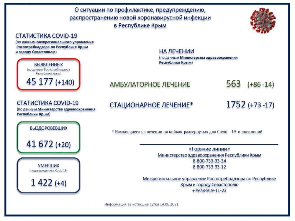 За сутки в Крыму скончались четыре пациента с коронавирусом