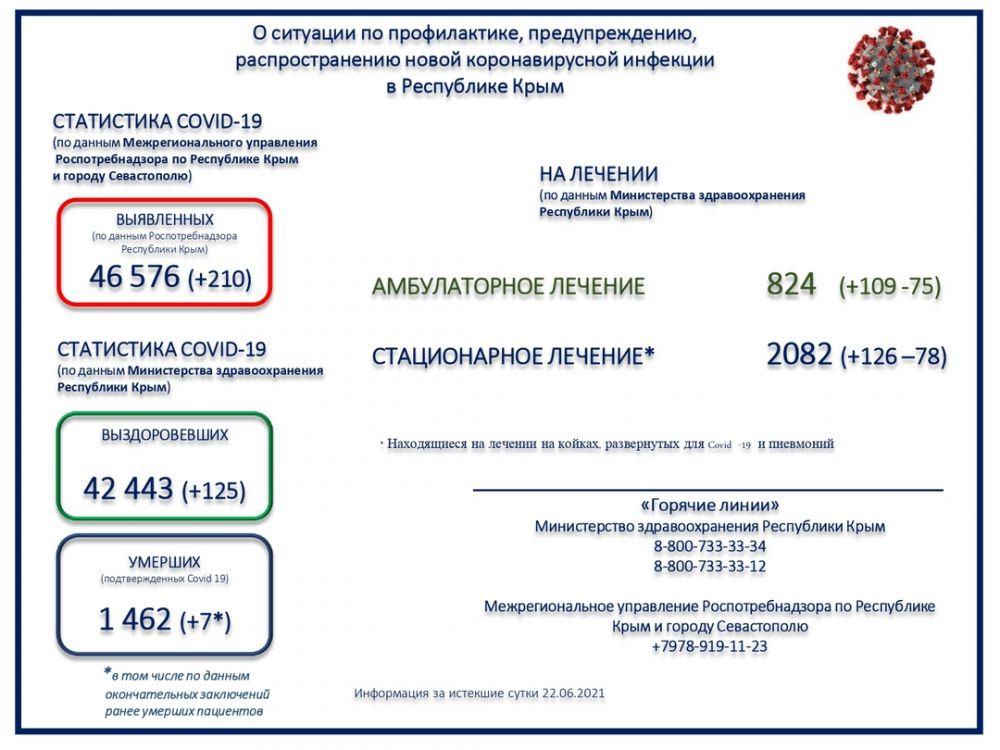 В Крыму скончались семь пациентов с подтвержденной коронавирусной инфекцией