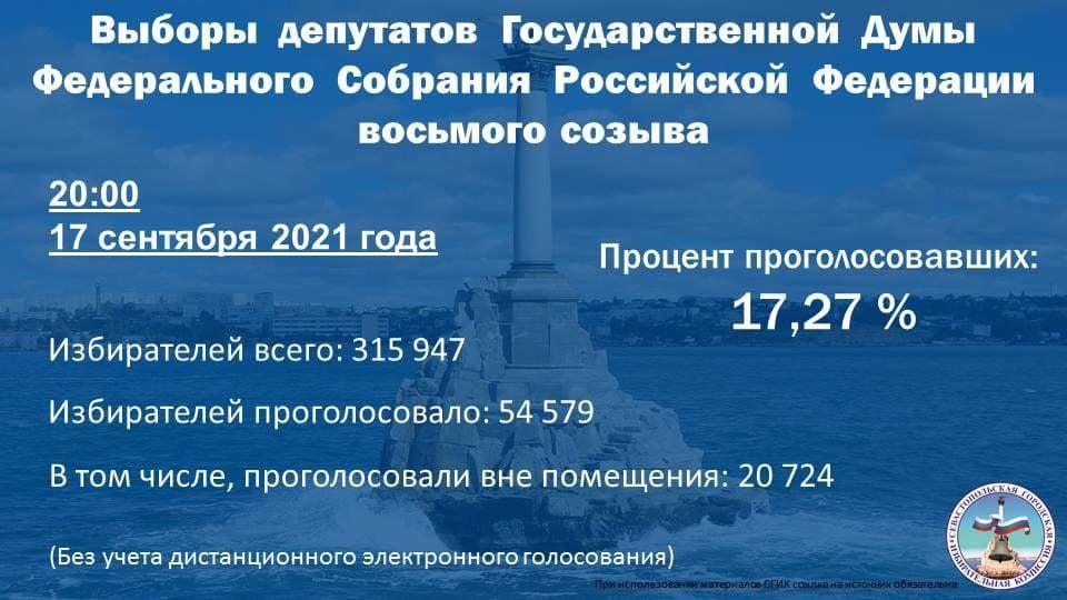 В Севастополе на 20:00 17 сентября проголосовали 19,79% избирателей