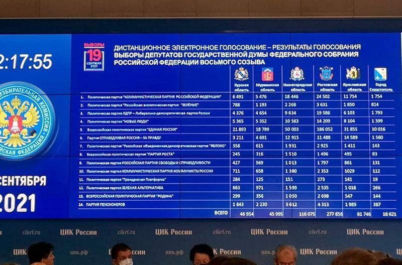 Стало известно, как Севастополь голосовал дистанционно
