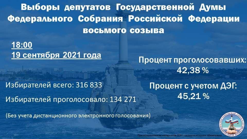 В Севастополе за два часа до закрытия избирательных участков проголосовали более 45% избирателей