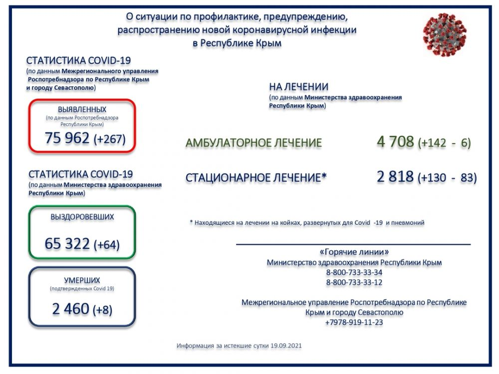 Коронавирус унёс жизни 8 крымчан за прошедшие сутки