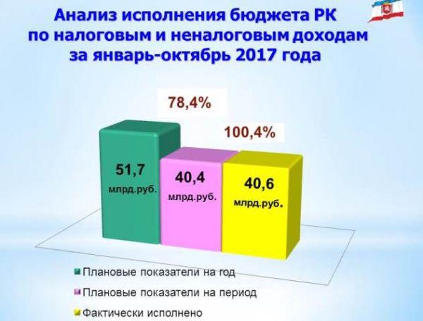 Профильный комитетГД поддержал выделение 17 млрд насбалансированность бюджета Чечни