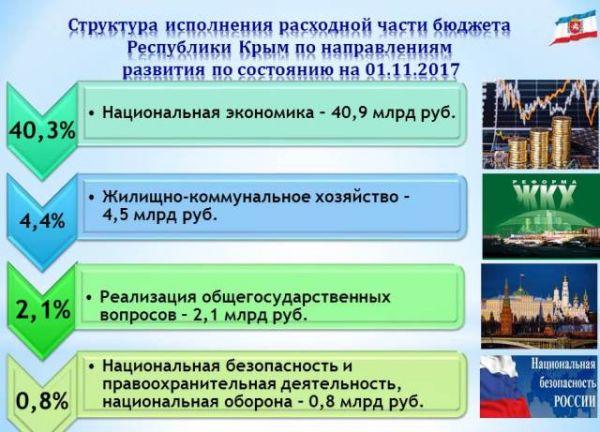 Расходы бюджета республики выросли на треть и составили более 100 млрд рублей