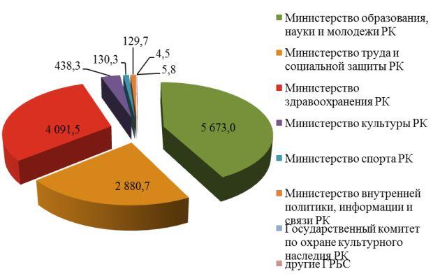 758a68733a290f243142632bd7b0fe9a - Расходы на социально-культурную сферу